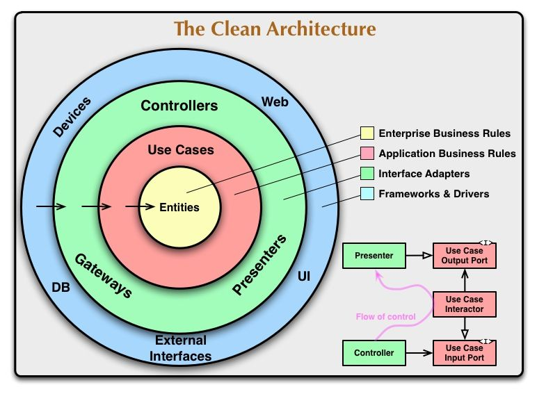 [Reading] clean architecture 2